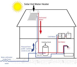 solar hot water heater diagram